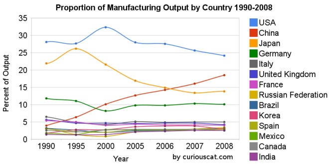 Proportion of Manufacturing Output by Country - Everlight Mfg., Chinese Manufacturing Industry