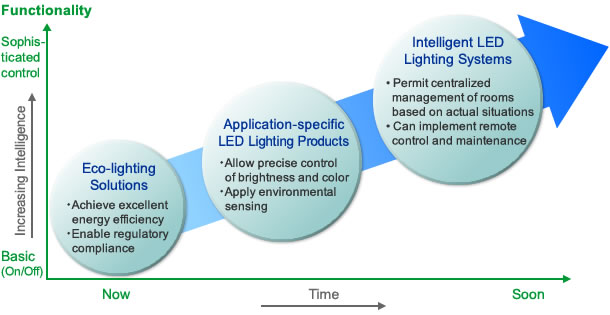 Early LED Lighting Predictions Materialized Pretty Smoothly
